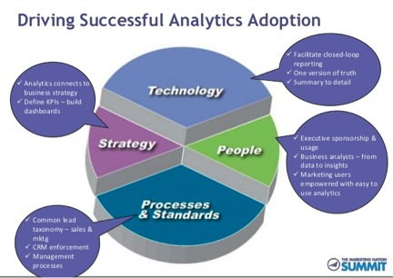 Bad graphic from Marketo